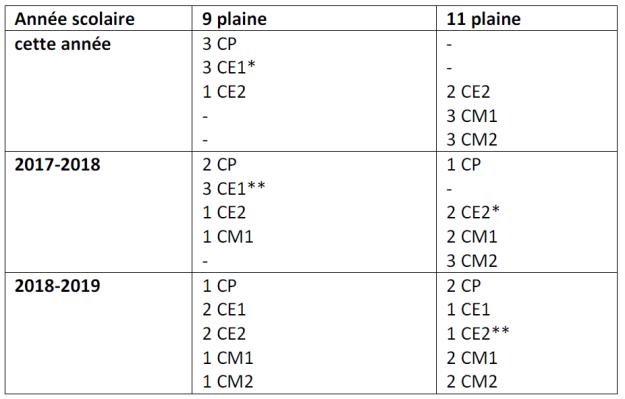 tableau-classes-9-11-plaine-75020